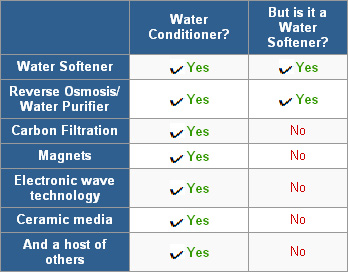 Water Softeners Fact or Fiction