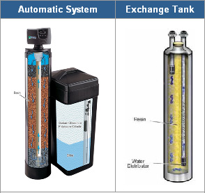 Water Softeners automatic or portable exchange